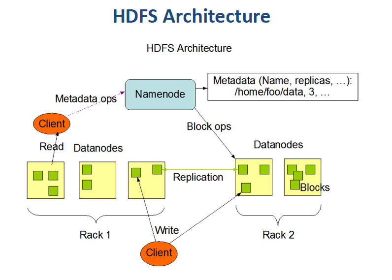 Examples Hadoop File System (HDFS, Yahoo) - 2009 Source: The Hadoop Distributed File System: Architecture and Design by Dhruba