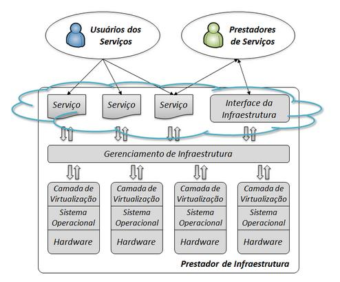 User of Services Service Providers Service Service Service Interface Infrastructure Infrastructure management Virtualization layer Virtualization layer Virtualization layer m Operating System