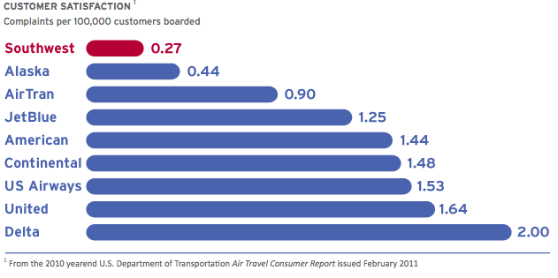 PEOPLE > CUSTOMERS In 2010, Southwest Airlines led the U.S. Department of Transportation Customer Satisfaction ranking.