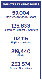 PEOPLE > EMPLOYEES > TRAINING Southwest Airlines Employees completed more than 230,000 hours of safety and security training in 2010.
