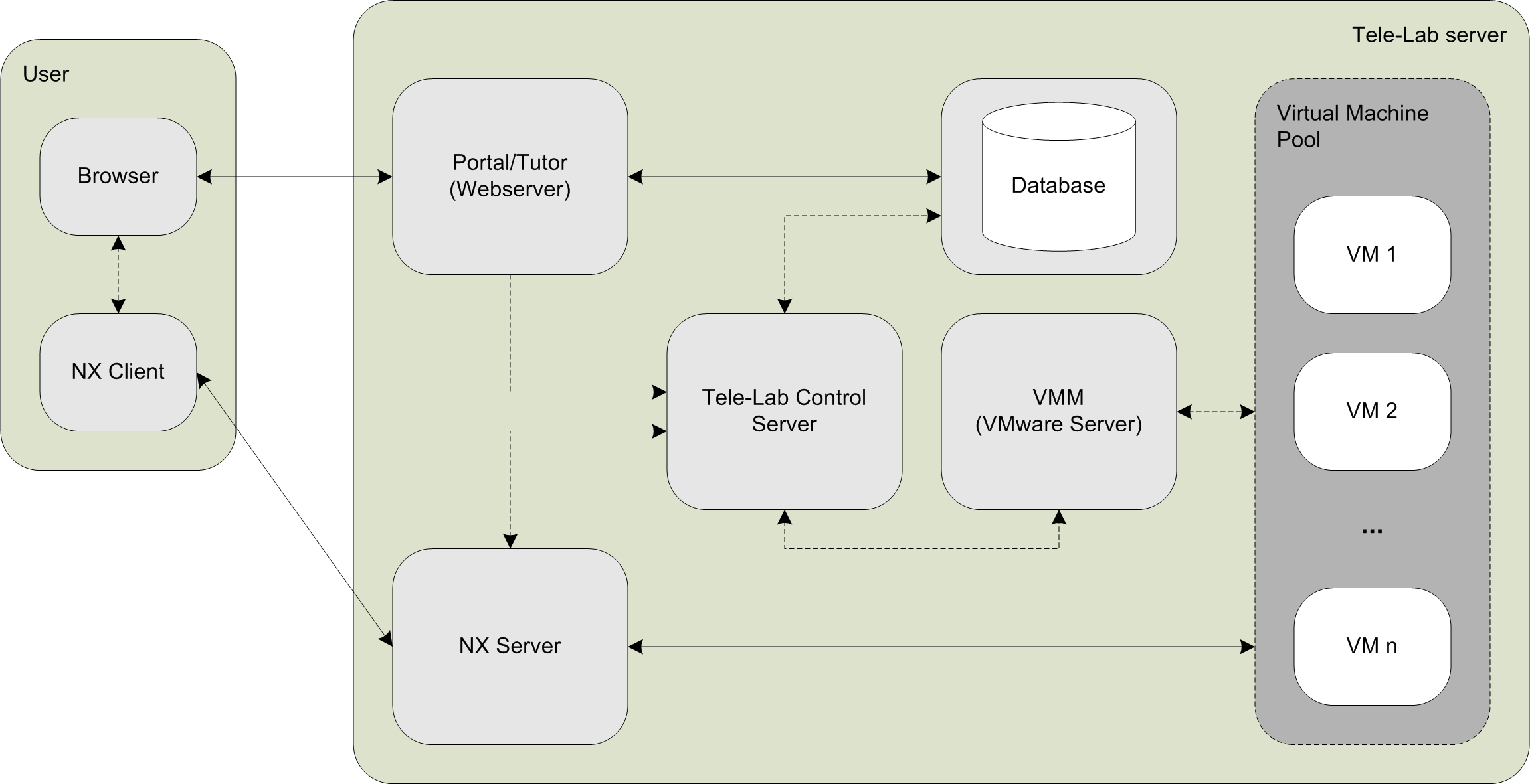 Figure 2. Overview: architecture of the Tele-Lab server Before describing the important components in detail, the paper will motivate the objectives of the design process for this architecture.