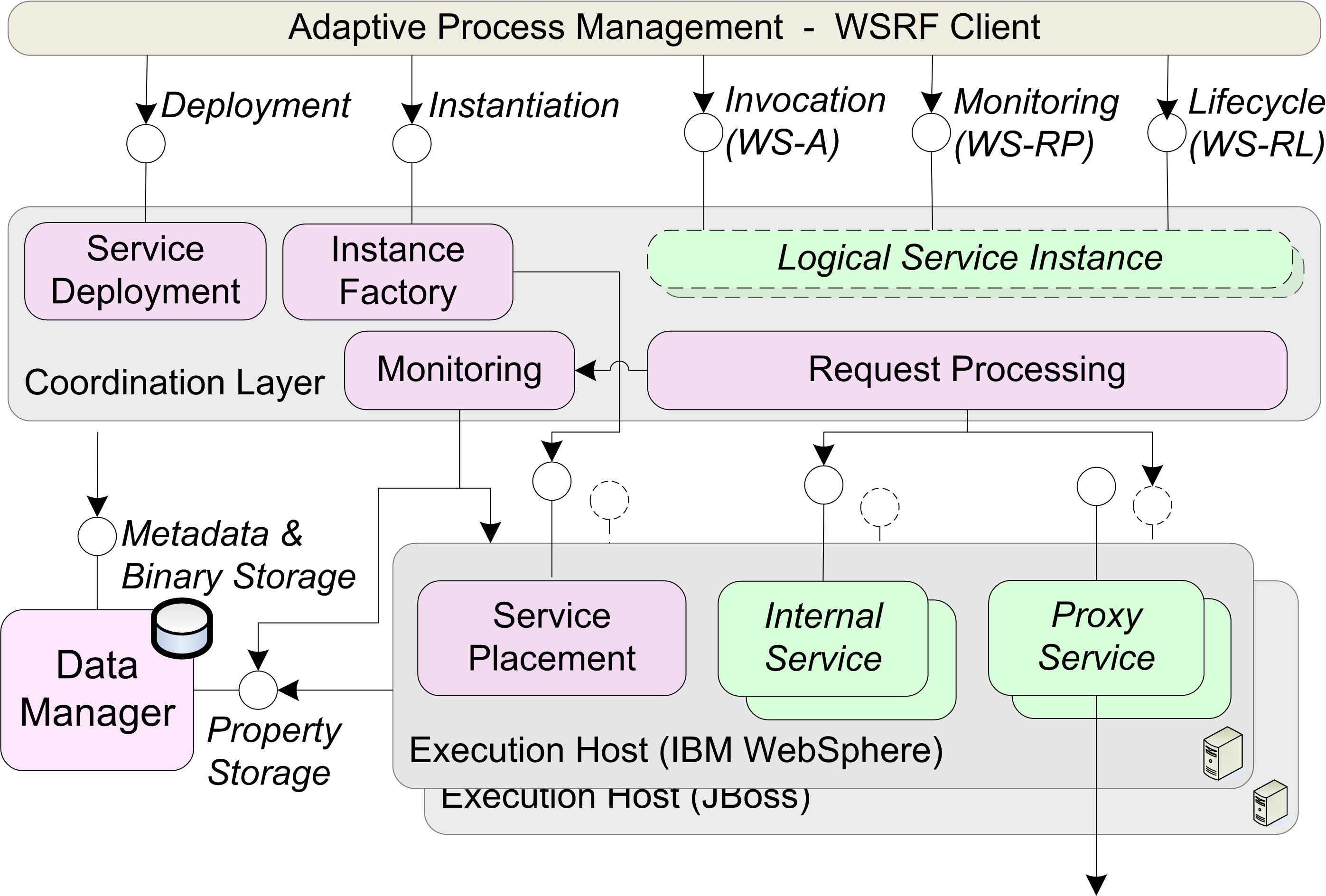 implementation uses the specifications for the Web Services Resource Framework (WSRF) to allow interaction with stateful SOAP implementations.