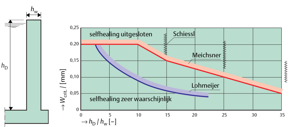 Self healing in concrete structures depends on several boundary conditions (Breugel 2003). For practical use, self healing is related to the crack width.
