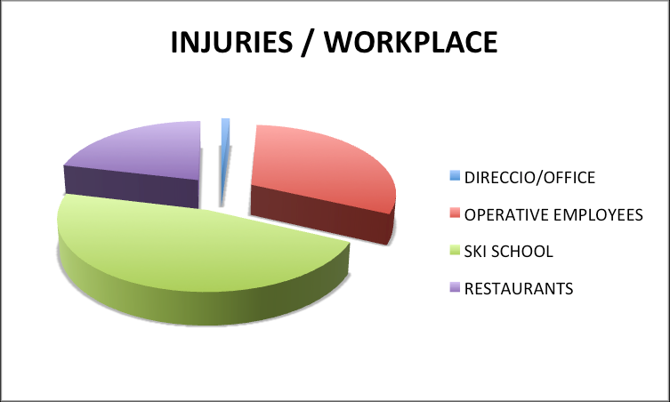 WORKPLACE Last season: 680 employees, - 11% are direction or office employees, - 41% ski