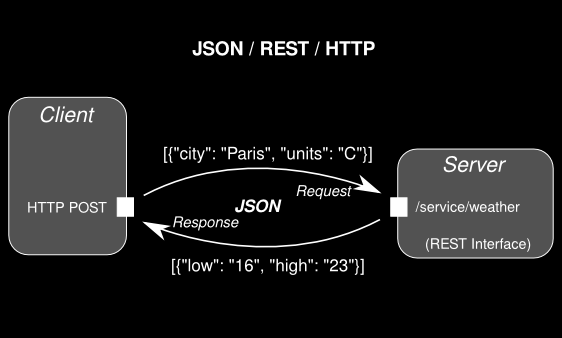 REST Client Components Moonsoft OY Comprehensive HTTP client Asynchronous execution Proxy connection HTTPS Authentication