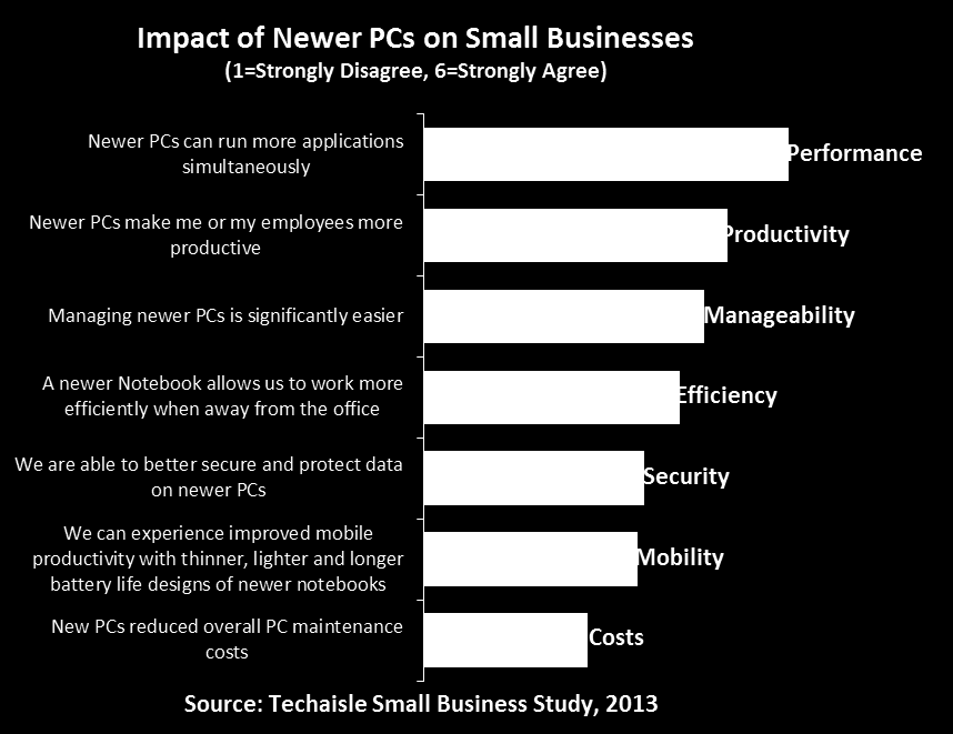 Newer PCs Positively Impact Productivity and Reduce Operating Cost Small businesses using newer PCs have felt several positive impacts; among the top are improved application performance, improved