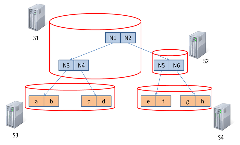 DistGeo platform based on peer-to-peer model presented as a ring topology. It is divided in ranges of keys, which are managed for each server of the cluster.