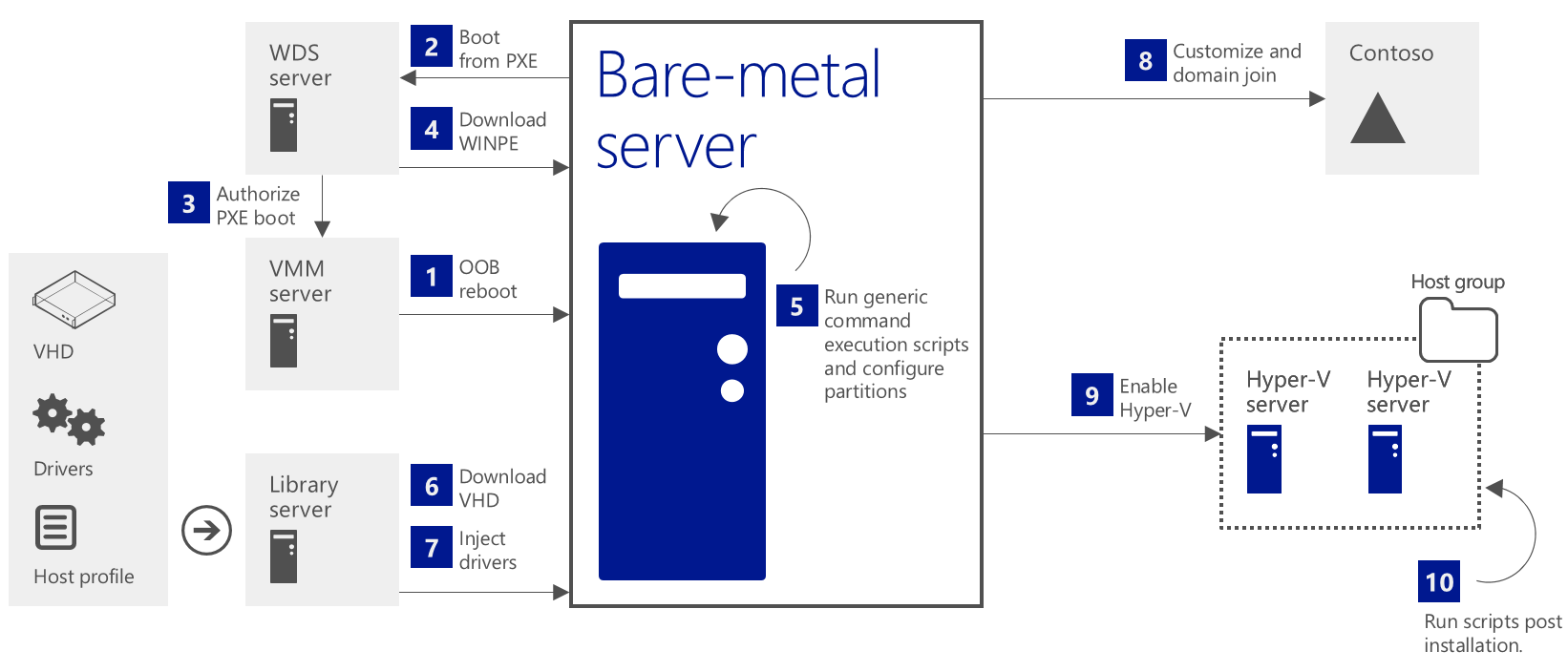 Figure 10: Virtual Machine Manager supports fully automated build of bare metal servers for fast large scale deployment High availability is critical to application owners and their end users.