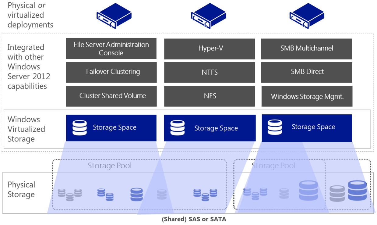 Figure 5: Storage Spaces provide a comprehensive storage virtualization solution for private cloud deployments IO performance has long been regarded as a blocker for running workloads such as large