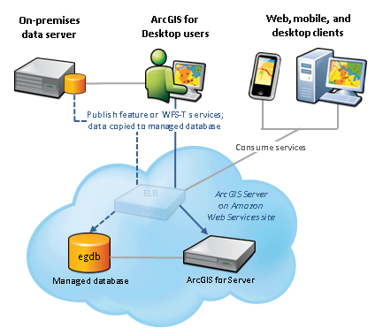 Geodatabases and ArcGIS Server on Amazon Web Services Geodatabases store spatial and nonspatial data.