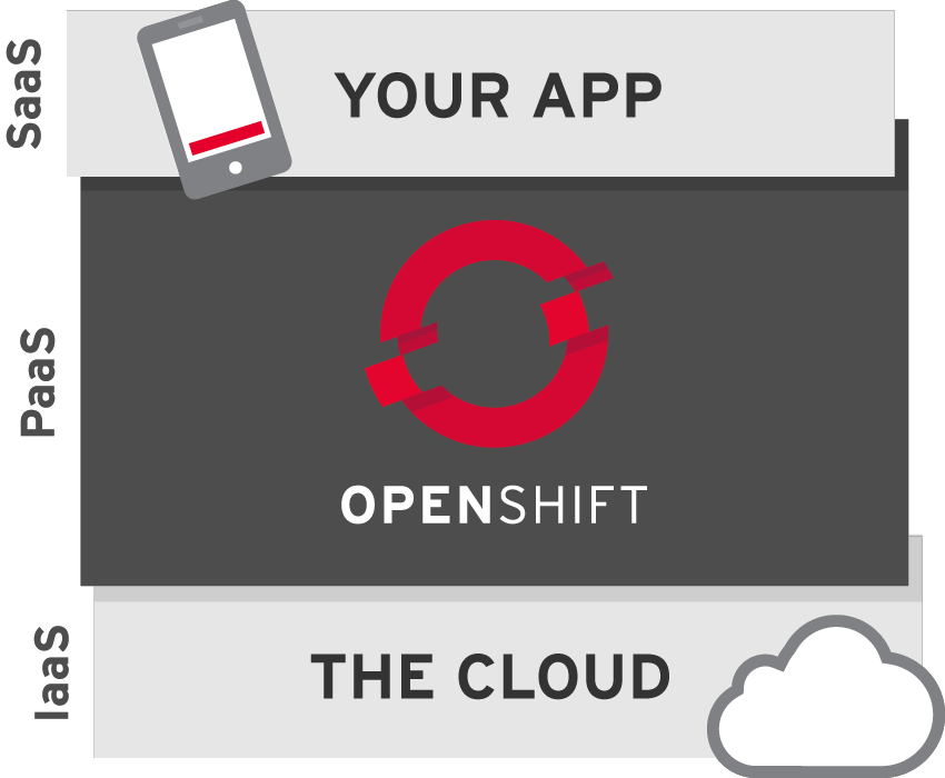 What is OpenShift?