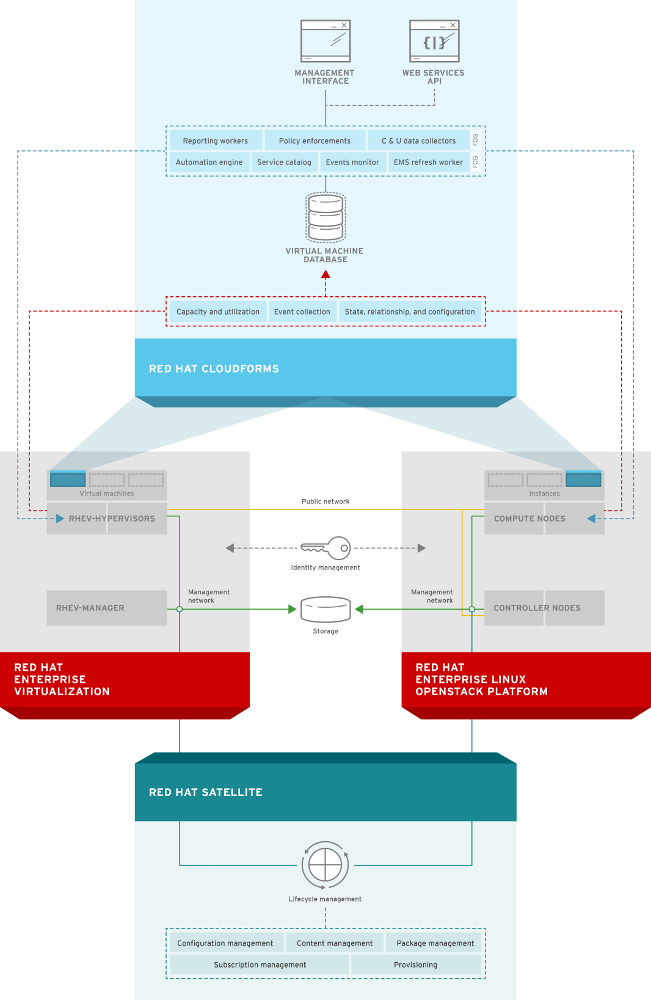1. O verview of Red Hat Cloud Infrast ruct ure Figure 1. The Architecture of Red Hat Cloud Infrastructure 1.5.