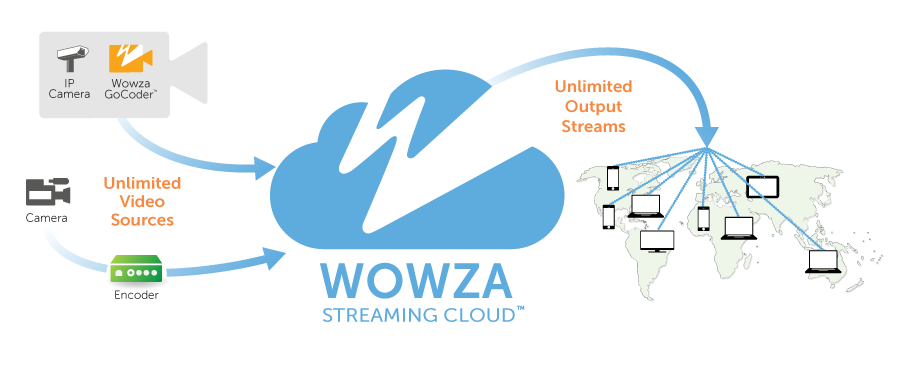 Introducing Wowza Streaming Cloud Introducing Wowza Streaming Cloud TM With professional-grade streaming from the Wowza Streaming Cloud service, you can easily broadcast live events to audiences of