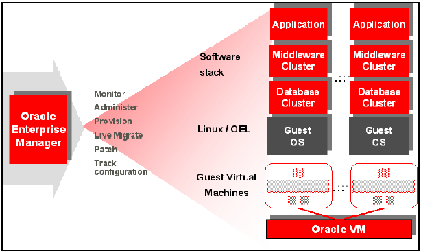 Cloud Architecture Design and configuration Oracle