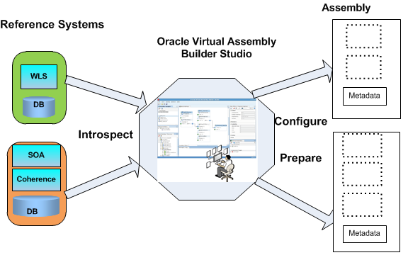 Creating Assembly with OVAB Create virtual assemblies with OVAB Studio Introspect a reference system to create appliance and