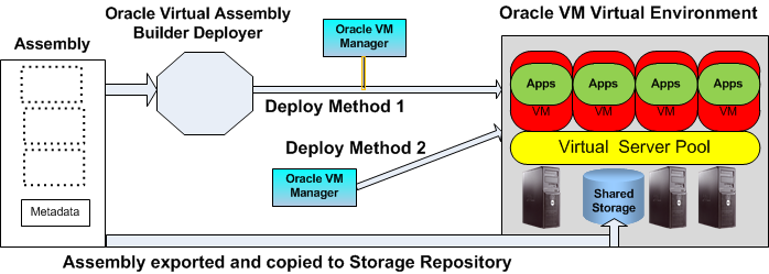 Deployment with Oracle Virtual Assembly Deploy Assembly on Virtual Environment Through Oracle Virtual Assembly Builder Deployer Through Oracle VM Manager/Oracle Enterprise