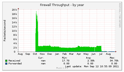Packets/s seen by firewall