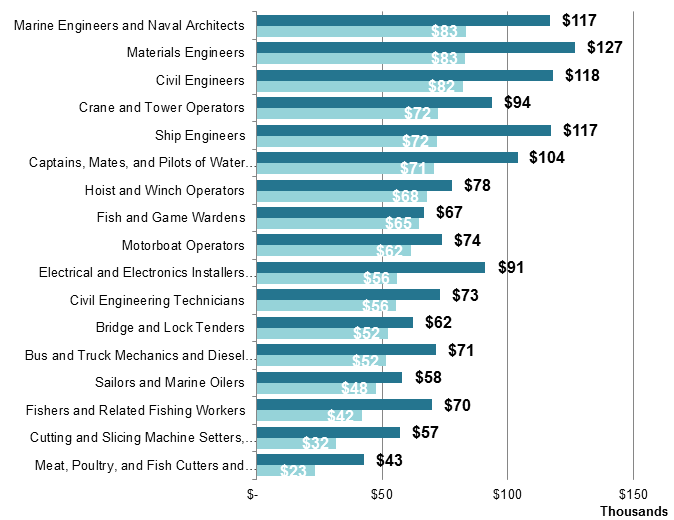 Workforce Assessment Wages by Occupation Many of the Maritime occupations in Washington offer salaries close to or greater than the state median wage ($51,000 in 2012).