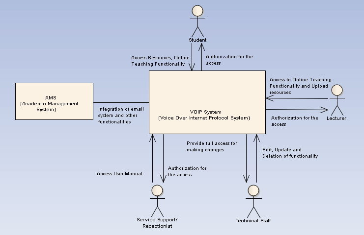 Fig. 1 VoIP system and external entities interaction Initially the entities shown in the Fig. 1 are considered as external entities until they are verified with authentication process.