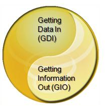 Conceptual Organizational Model Getting Data In (GDI) Team Role Builds enterprise data store Gathers requirements for information needed in information hub Understands quality of source data to be