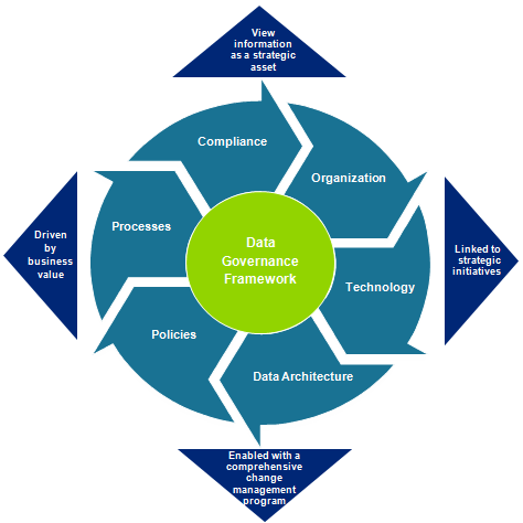 Data Governance Work Stream Overview Objectives Define a data governance organization design, the supporting processes and tools to establish and monitor HR BI data definitions and data quality.