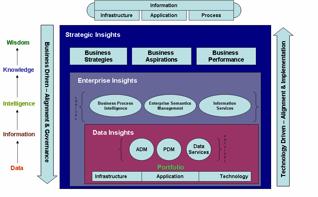 and fit for purpose within enterprise architecture portfolio. Maximizes the return on investment of SOA technologies. Establishes a critical component of the Enterprise Architecture.