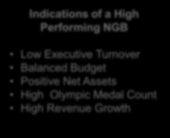 USFA Strategic Alignment Project Transformation Path for High Performing NGBs Low Performing NGB Indications a of Low Performing NGB High Executive Turnover Consistent Overspend Negative Net Assets