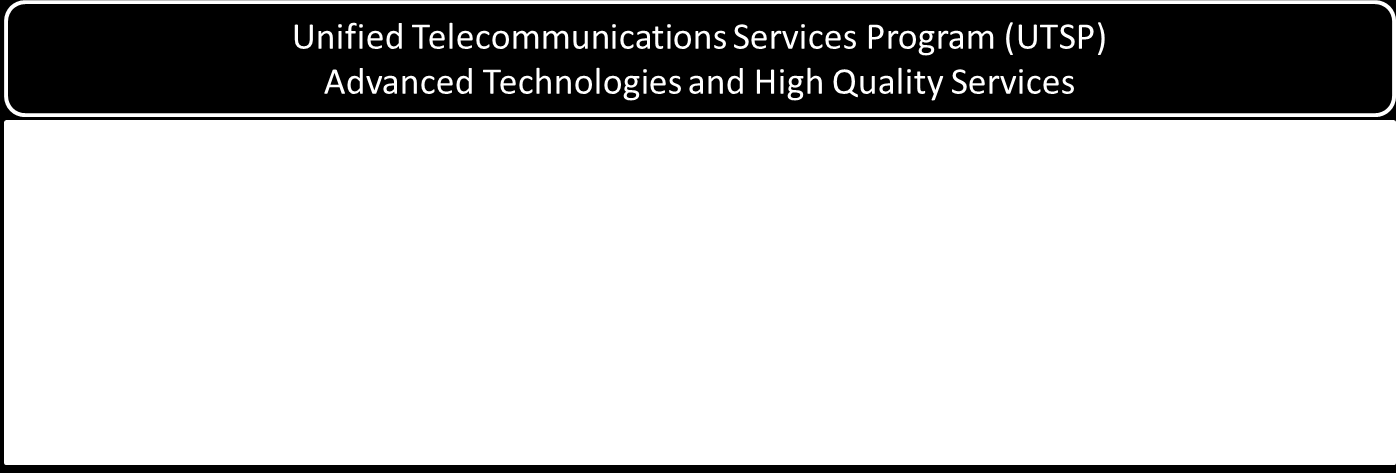 and Cellular capabilities in response to DOI, Bureau and Office, and local-level telecommunication needs.