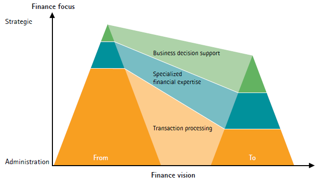 Financial Capabilities - Vision Graphic Source: