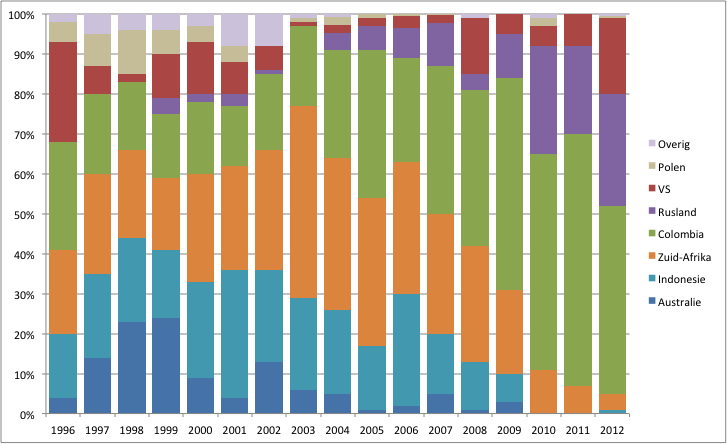 Origin by country of coal used for electricity generation in the Netherlands between 1996 and 2012.