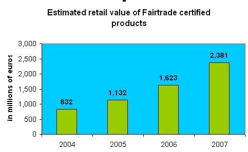 The sales of Fairtrade certified products have been growing on an average of 40% per year in the last five years. In 2007, Fairtrade certified sales amounted to approximately 2.