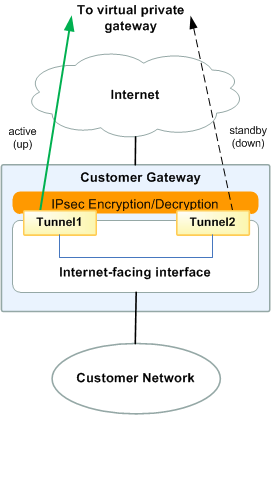 A Detailed View of the Customer Gateway and an Example Configuration A Detailed View of the Customer Gateway and an Example Configuration The diagram in this section illustrates an example Cisco IOS