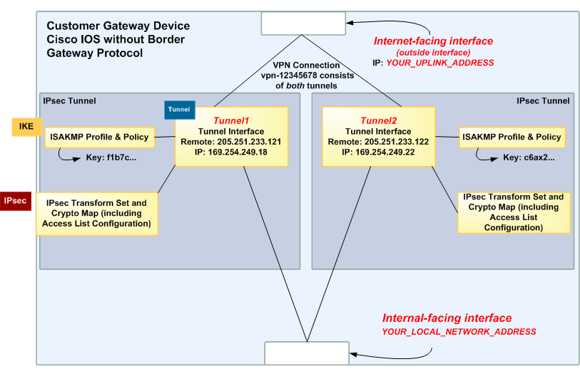 A Detailed View of the Customer Gateway and an Example Configuration Ensure that the Crypto IPsec Transform Set and the Crypto ISAKMP Policy Sequence are harmonious with any other IPsec tunnels