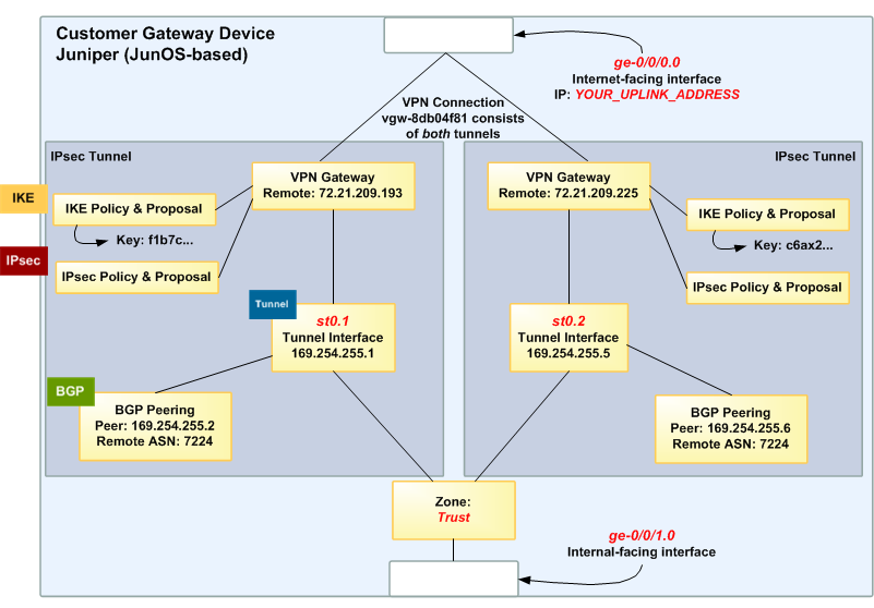 A Detailed View of the Customer Gateway and an Example Configuration Warning The following configuration information is an example of what you can expect your integration team to provide.