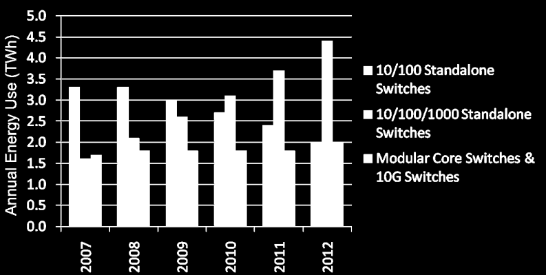 The energy use increase from 2007 to 2012 is largest for: cable devices (1.5 TWh), DSL devices (0.9 TWh), fiber to the building devices (1.0 TWh), and 10/100/1000 Ethernet switches (2.8 TWh).