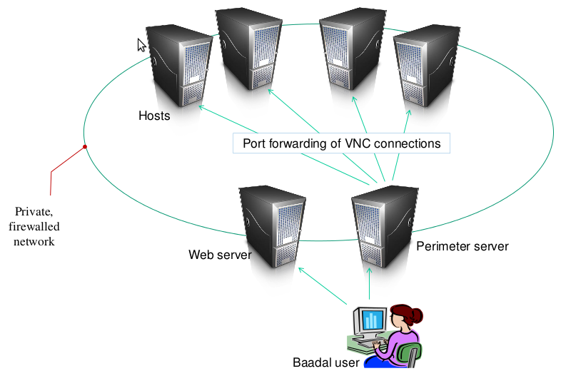 Fig. 3. Baadal workflow by the VNC server to the appropriate host and thus all requests are served from there. 4.