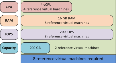 Chapter 5: Sizing the Environment The number of equivalent reference virtual machines for an application equals the maximum required for an individual resource.