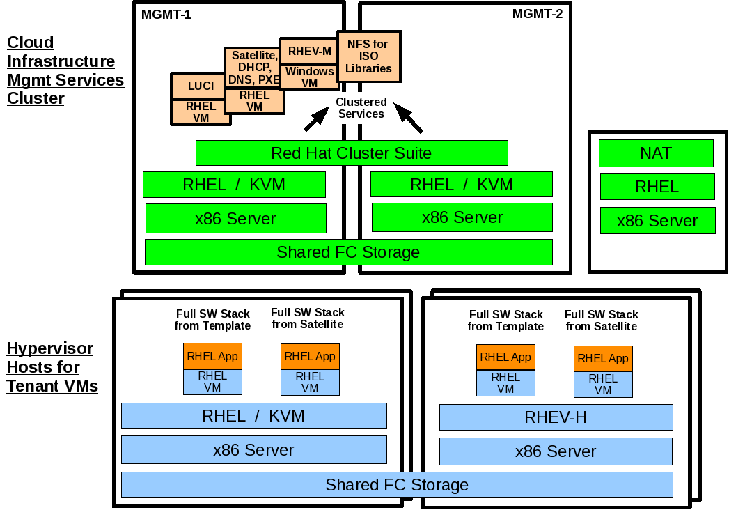 9 Deploying Applications in RHEL VMs 9.1 Deploy Application in RHEL VMs The application is based on a server side Java exerciser.