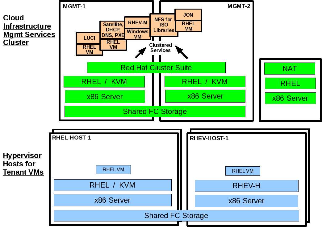 10 Deploying JBoss Applications in RHEL VMs 10.1 Deploy JON Server in Management Services Cluster The JON server will be deployed using the Satellite server to provision the Virtual Machine.