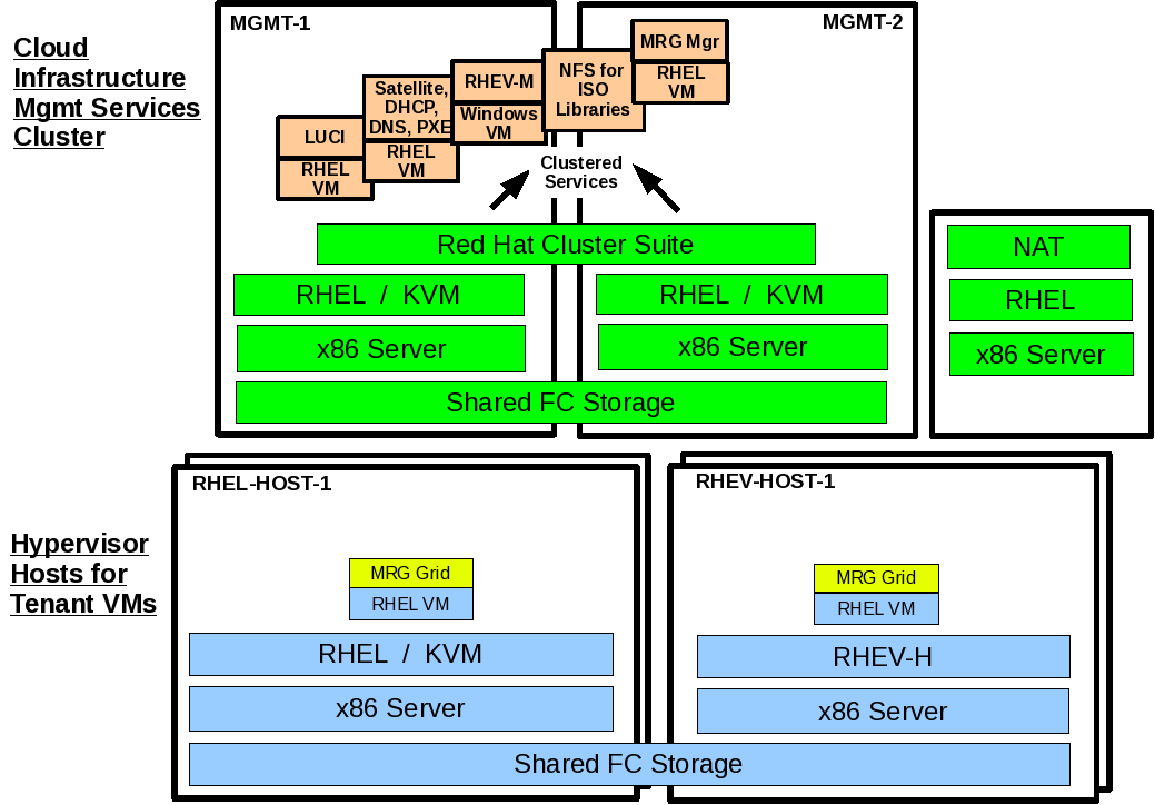 11.2 Deploy MRG Grid in RHEL VMs Figure 38 1. Prepare the required Configuration Channels (condor_execute) a) Refer to Appendix A.4 for details on each of the files for each channel.