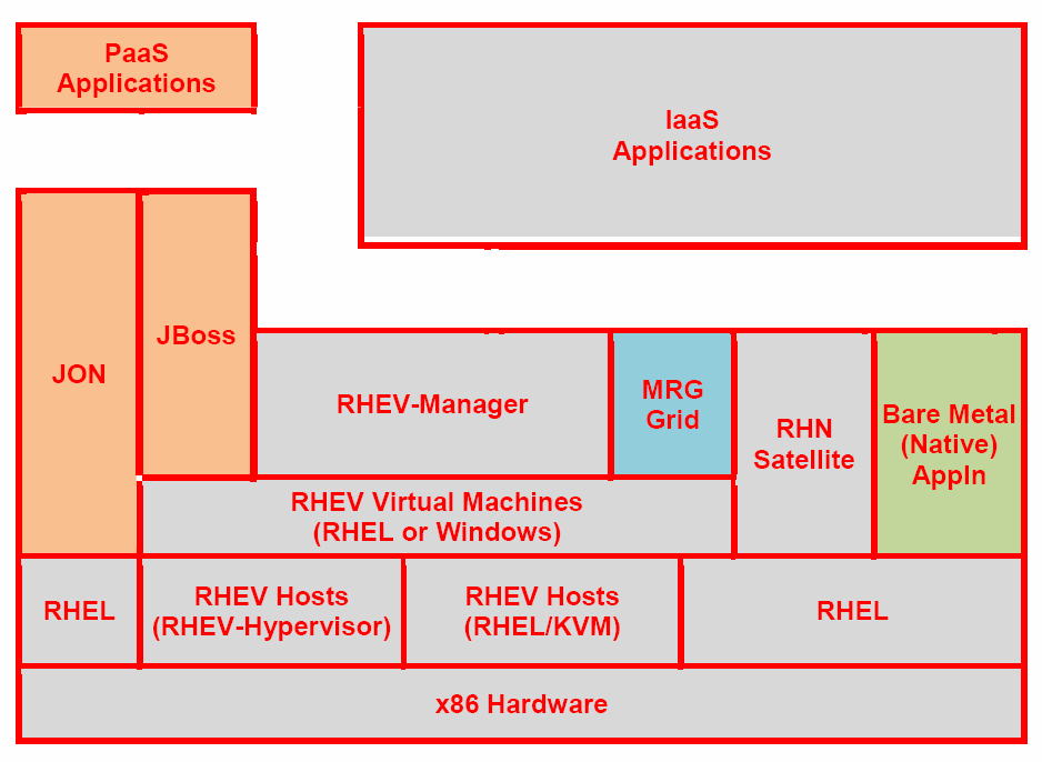 2. PaaS based on: JBoss Figure 11 depicts the software stack of Red