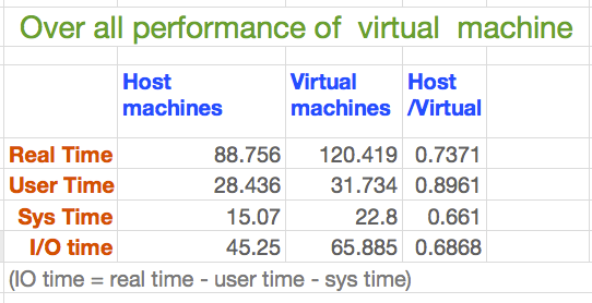 2.5.4.4 Computation performance We use CPU system time and user time to measure actually performance of the instance. Over all system time of virtual machine is 1.