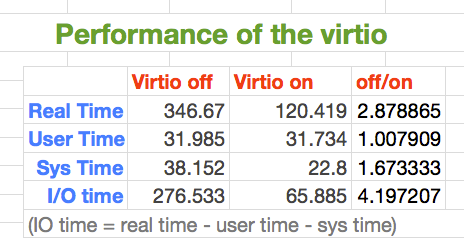 Figure 34 Result of testing on IO performance After turning the Virtio on, Overall IO time reduce to 1/4 of the original.