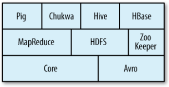 Recent years, the technology has reached the limit of what is possible with one CPU, that's why parallel computing comes, due to the Figure 37 Hadoop family convenience of