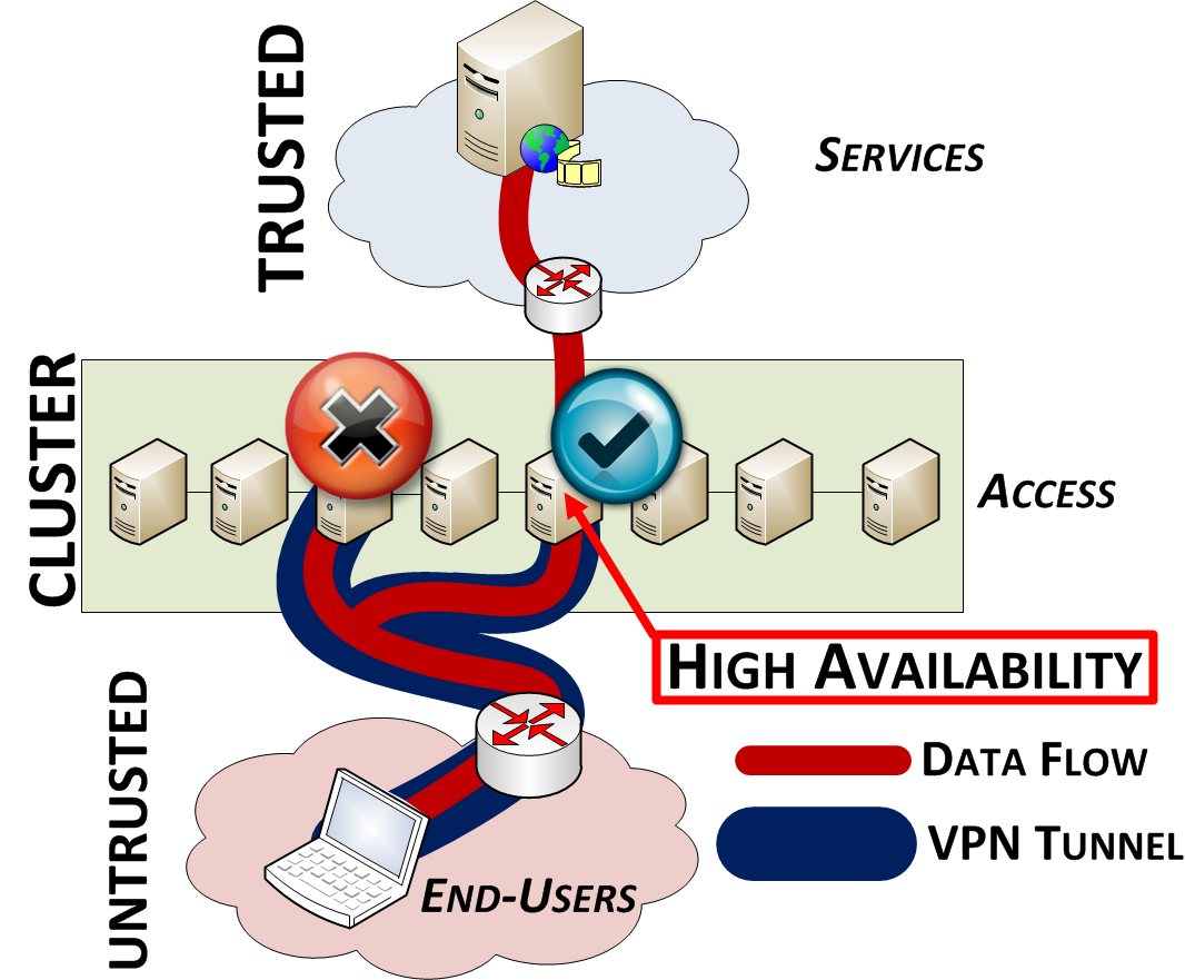 Figure 1: Virtual Private Cloud Architecture loaded, the TM mechanism allows to transfer VPN sessions from the overloaded SG to some other nodes within the cluster.