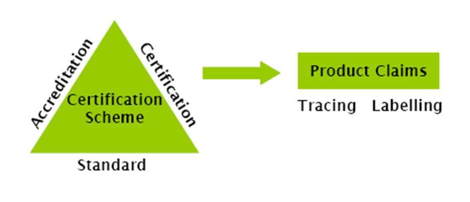 1.2. Elements of a certification scheme Certification schemes are usually made up of three key elements: Certification standards.