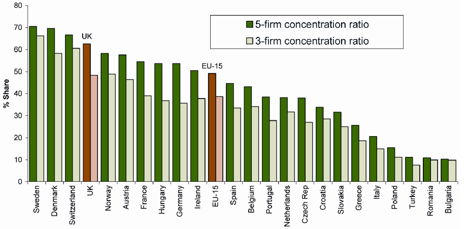 Concentration levels in European grocery markets 2004/5 Source: OECD, redrawn from DEFRA (2006) In developing countries, the supermarket revolution started in the early 1990s and has continued to the