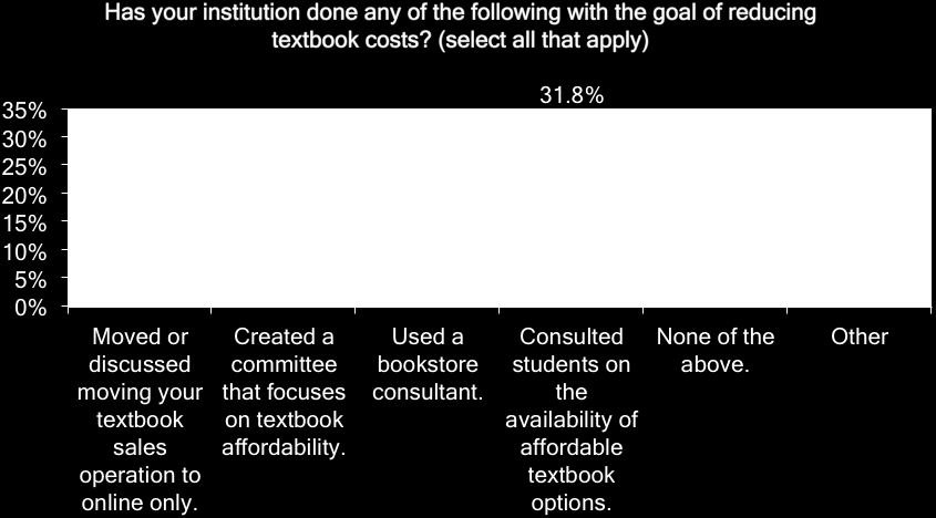 Tactics to Reduce Textbook Costs Respondents were asked to select all tactics they had undertaken to reduce textbook costs. Consulting students was the most common answer: 1. Consult with students 2.
