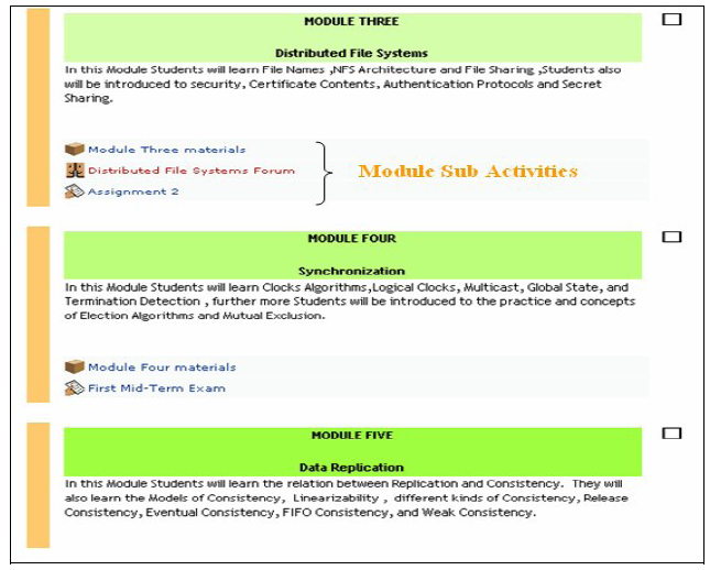 Figure 1a: Activities divided into sub-activities, Ain Shams Figure 1b: Activities divided into