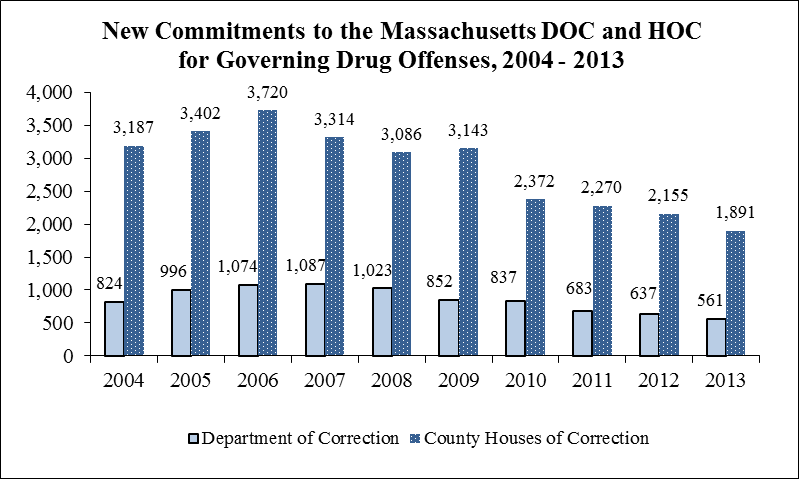 Source: FBI, Uniform Crime Reports, Table #69 (Arrests, by State, 2012). Large numbers of substance abusers are entering correctional facilities in Massachusetts each year.
